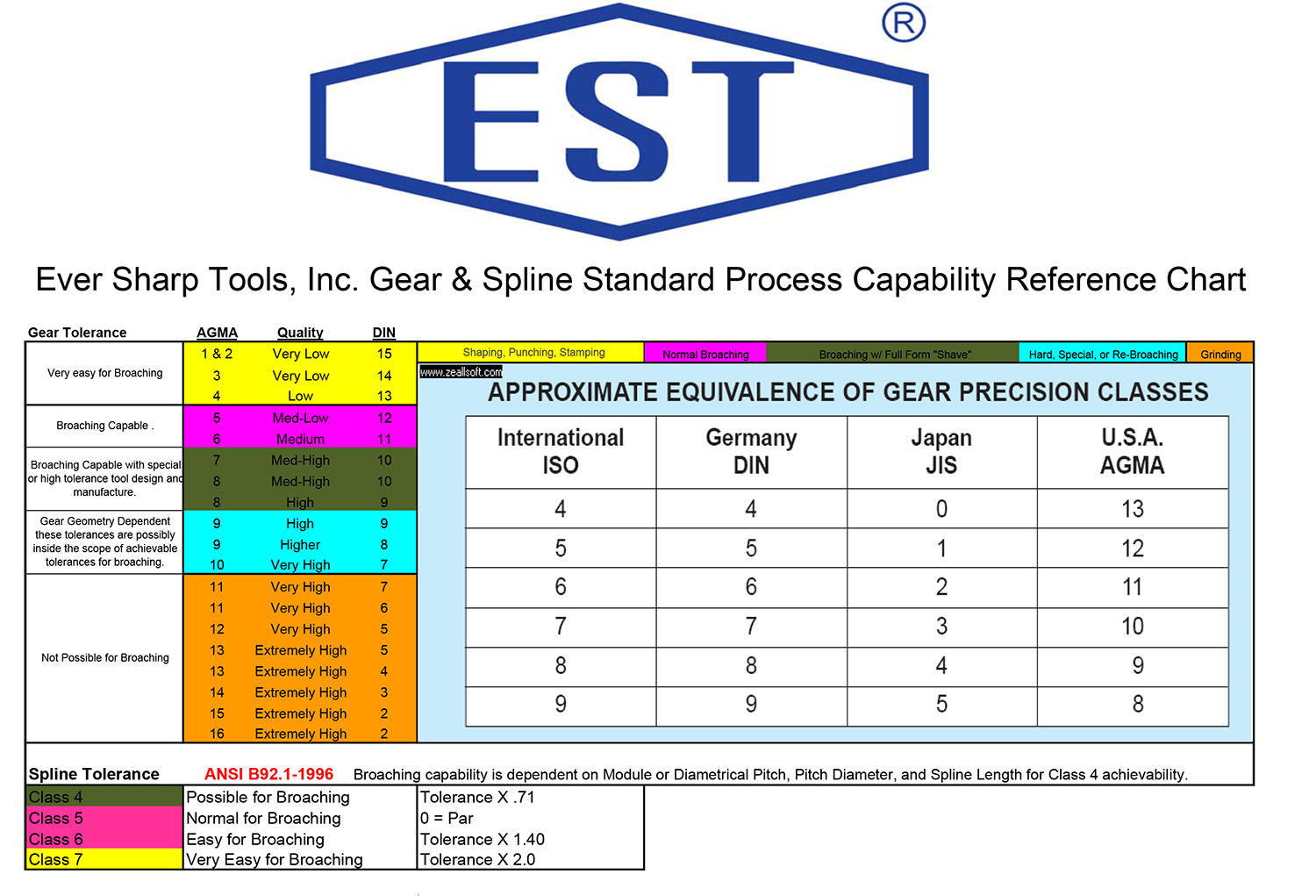Gear Spline Standard Process Capability Reference.xls